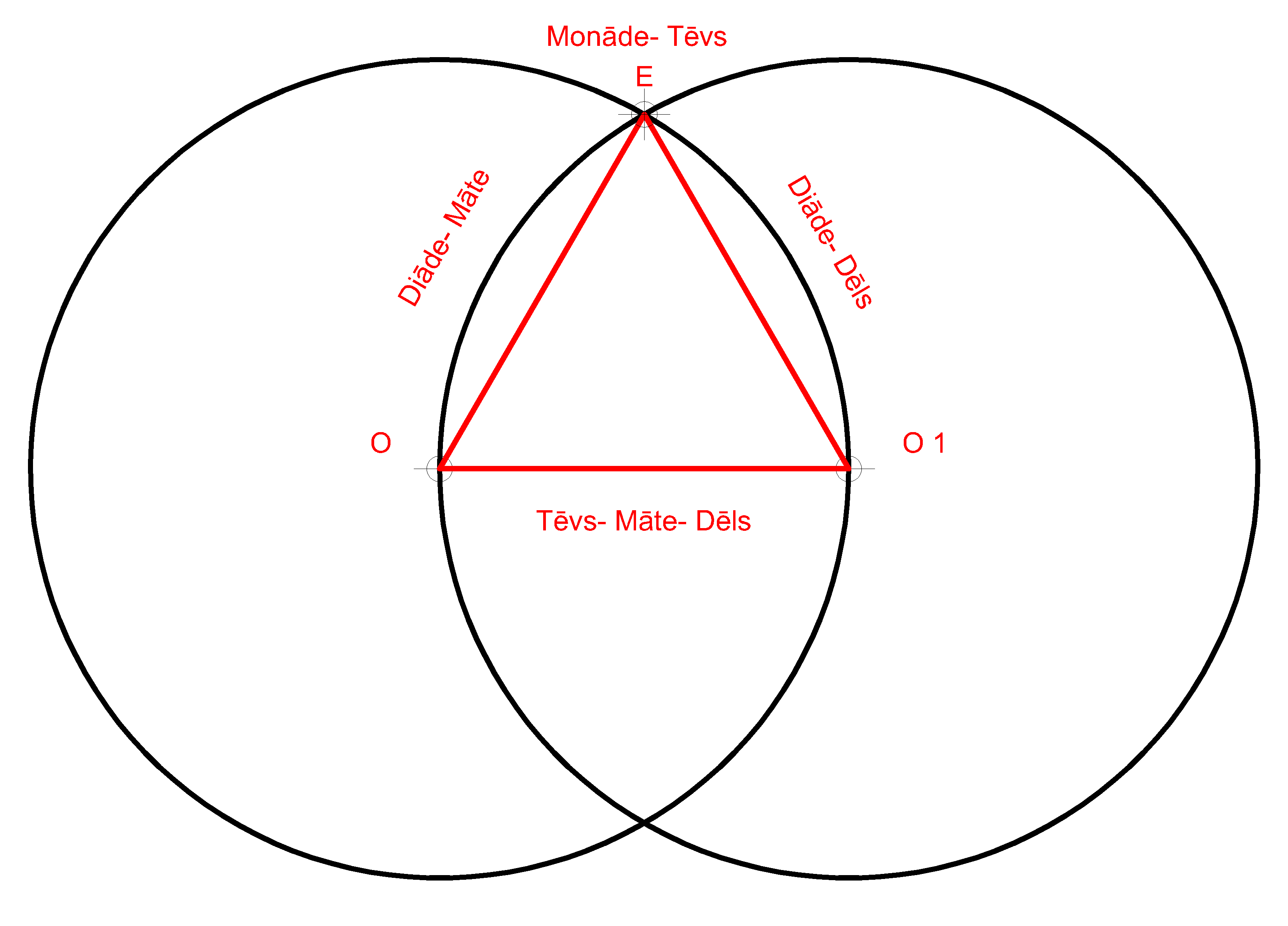 Vesica Piscis with triangle-monad-dyad