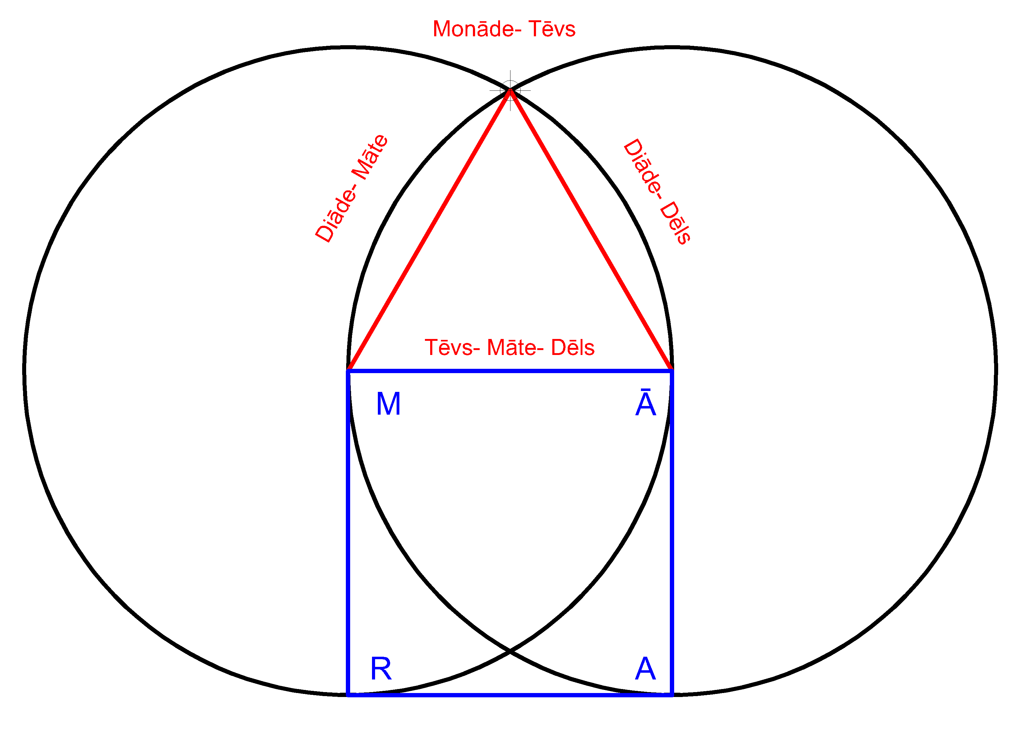Vesica Piscis with triangle and square